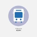 10 hábitos de transporte de los empleados en España