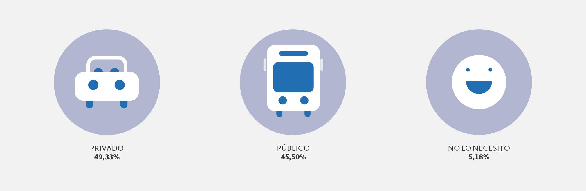 10 hábitos de transporte de los empleados en España_1