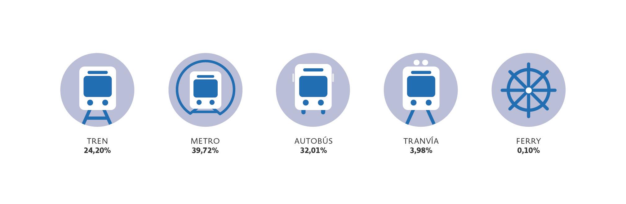 10 hábitos de transporte de los empleados en España_2