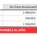 Todo sobre la tributación fiscal de Ticket Restaurant